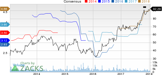 Oshkosh Corporation Price and Consensus