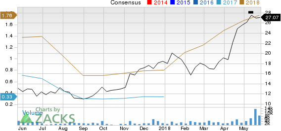 Wildhorse Resource Development Corporation Price and Consensus