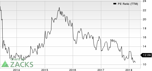 M.D.C. Holdings, Inc. PE Ratio (TTM)