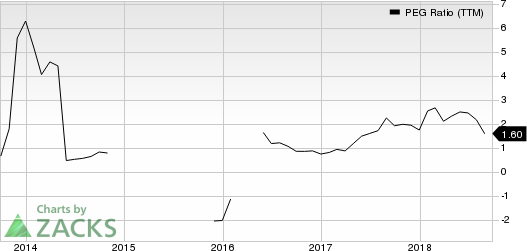 Weight Watchers International Inc PEG Ratio (TTM)