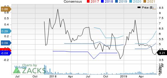 Jianpu Technology Inc. Price and Consensus