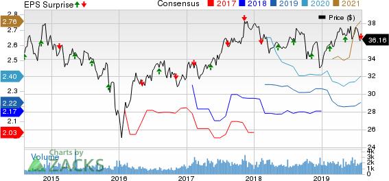 TELUS Corporation Price, Consensus and EPS Surprise