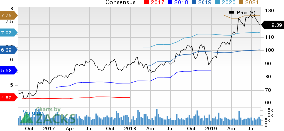 Ingersoll-Rand PLC (Ireland) Price and Consensus