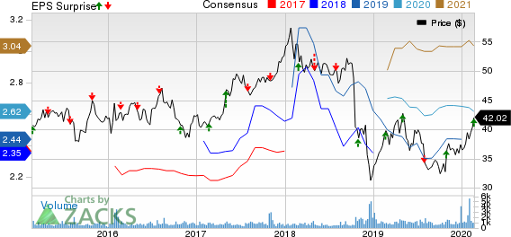 Fresenius Medical Care AG & Co. KGaA Price, Consensus and EPS Surprise