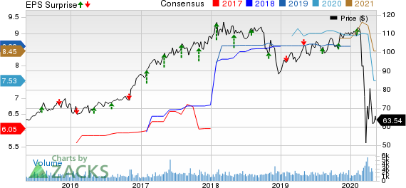 American Financial Group Inc Price, Consensus and EPS Surprise