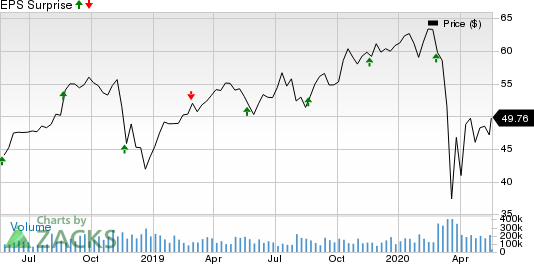 The TJX Companies, Inc. Price and EPS Surprise