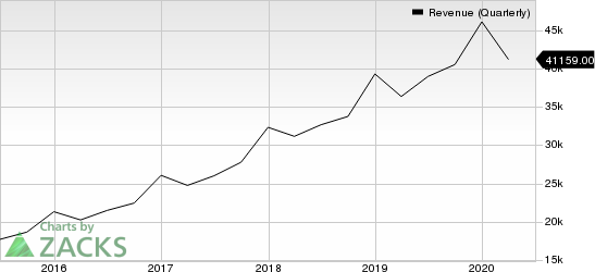 Alphabet Inc. Revenue (Quarterly)
