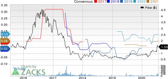 Asanko Gold Inc. Price and Consensus