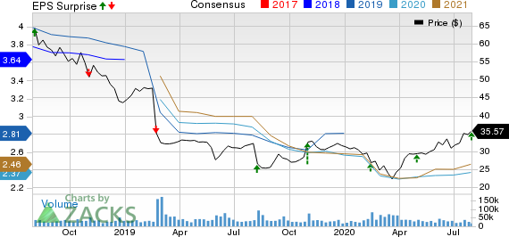 The Kraft Heinz Company Price, Consensus and EPS Surprise