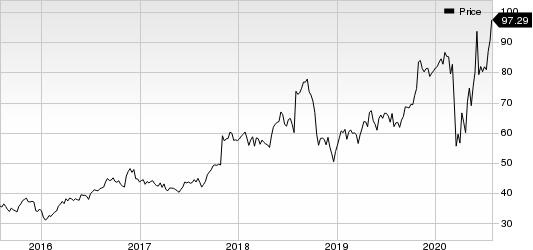Simpson Manufacturing Company, Inc. Price