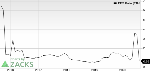 Meritage Homes Corporation PEG Ratio (TTM)