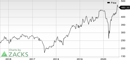 OReilly Automotive, Inc. Price