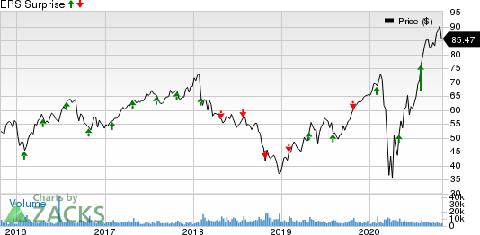 Fortune Brands Home  Security, Inc. Price and EPS Surprise