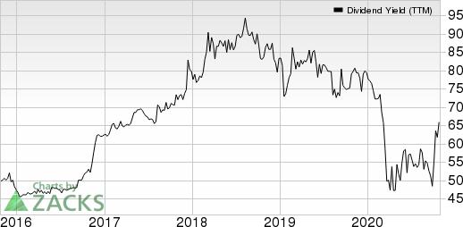 Cambridge Bancorp Dividend Yield (TTM)