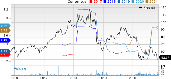 Blackbaud, Inc. Price and Consensus
