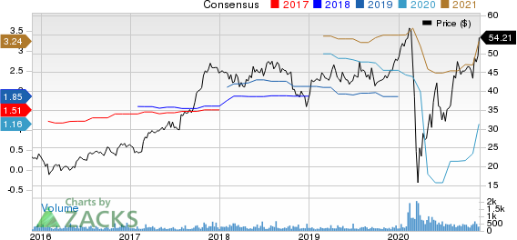 Monarch Casino & Resort, Inc. Price and Consensus
