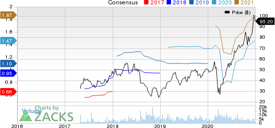 Floor & Decor Holdings, Inc. Price and Consensus