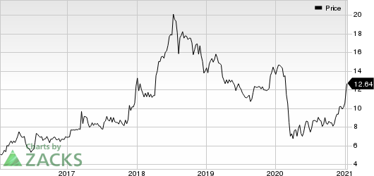 Northern Technologies International Corporation Price
