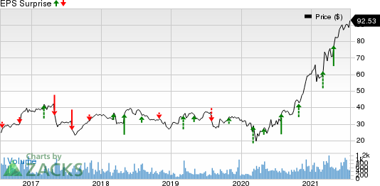 MYR Group, Inc. Price and EPS Surprise