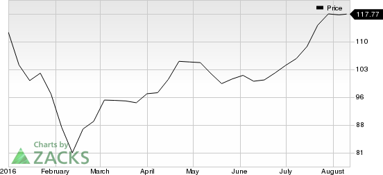 SL Green (SLG) to Repurchase Common Shares Worth $1B