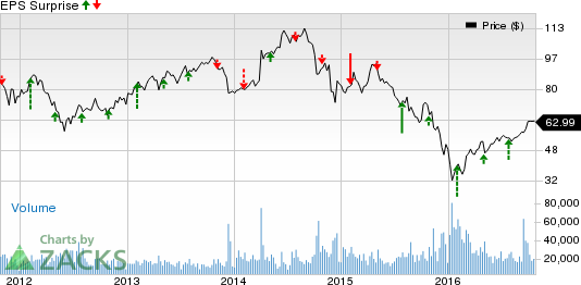 Anadarko Petroleum (APC) Q3 Earnings: What's in Store?