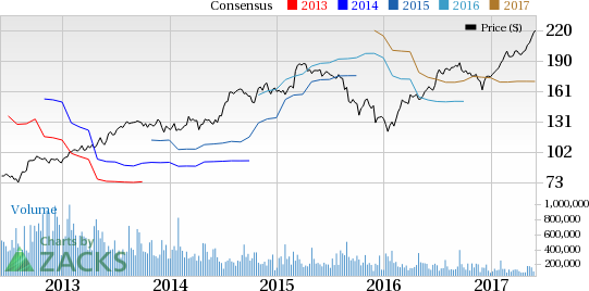 The Cooper Companies (COO) Beats Earnings Estimates in Q2