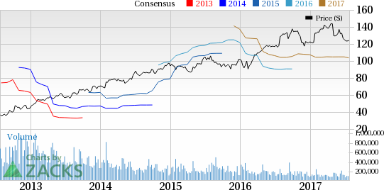 Spectrum Brands' (SPB) Q3 Earnings: Disappointment in Store?