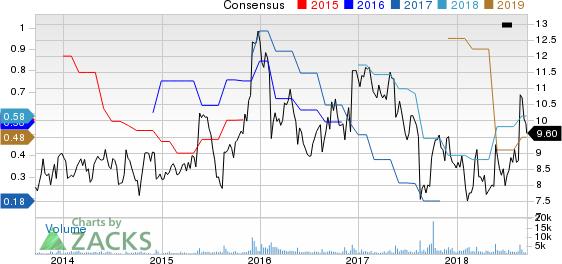 Photronics, Inc. Price and Consensus