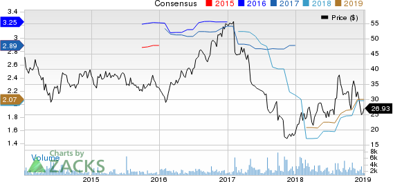 Cardtronics PLC Price and Consensus