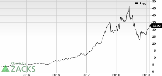 TAL Education Group Price