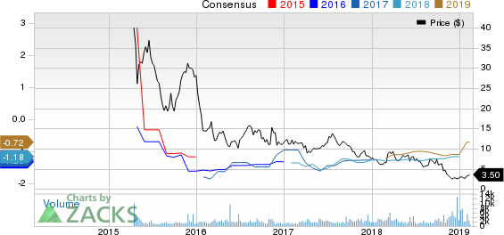 Aduro Biotech, Inc. Price and Consensus