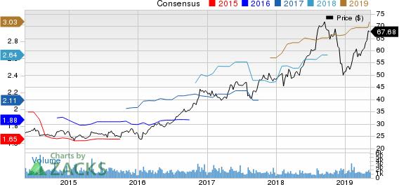 Tetra Tech, Inc. Price and Consensus