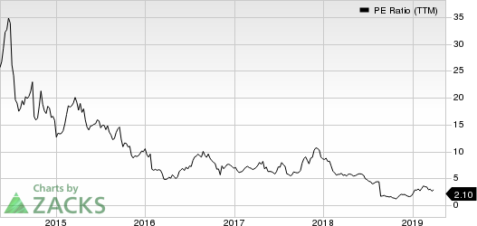 Lannett Co Inc PE Ratio (TTM)