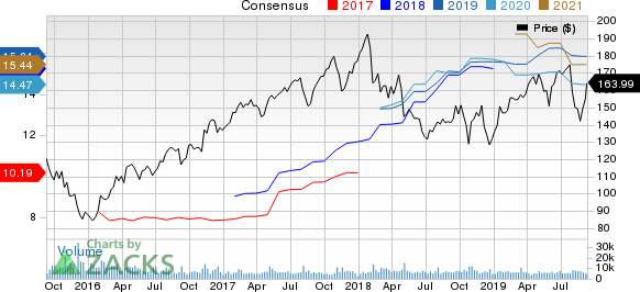 Cummins Inc. Price and Consensus