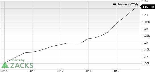 ICF International, Inc. Revenue (TTM)