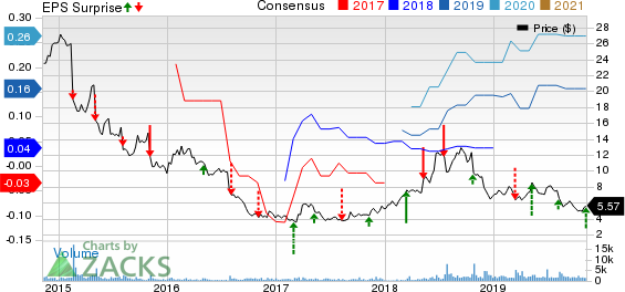 Noodles & Company Price, Consensus and EPS Surprise