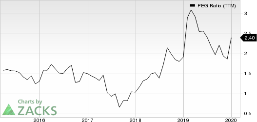 Genesco Inc. PEG Ratio (TTM)