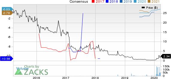 VAXART, INC. Price and Consensus