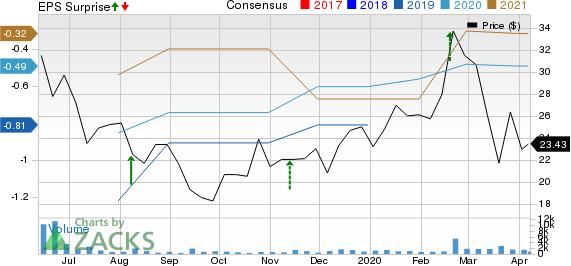Fiverr International Lt. Price, Consensus and EPS Surprise