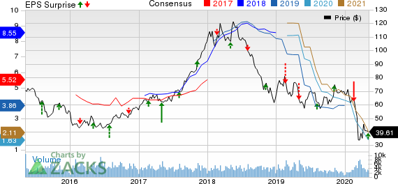 Westlake Chemical Corporation Price, Consensus and EPS Surprise