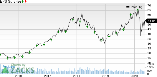 Applied Materials Inc Price and EPS Surprise
