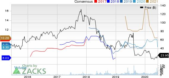 Macro Bank Inc. Price and Consensus