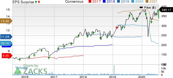 Teleflex Incorporated Price, Consensus and EPS Surprise