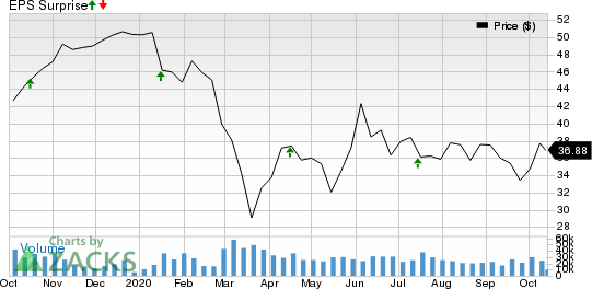 The Bank of New York Mellon Corporation Price and EPS Surprise