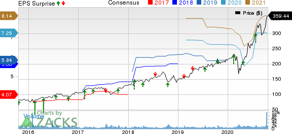 Pool Corporation Price, Consensus and EPS Surprise