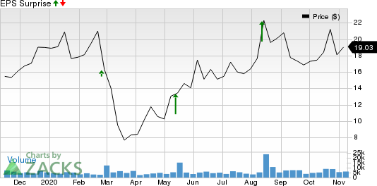 Revolve Group, Inc. Price and EPS Surprise