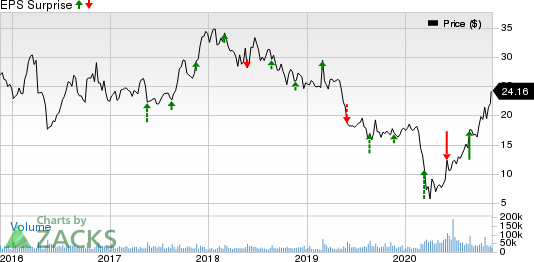 The Gap, Inc. Price and EPS Surprise