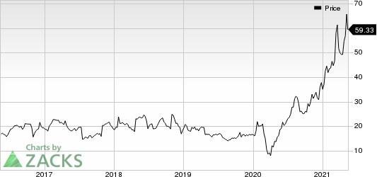 MarineMax, Inc. Price