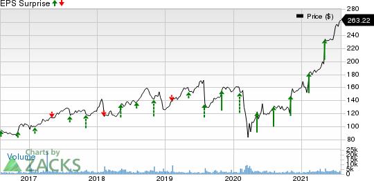 Gartner, Inc. Price and EPS Surprise