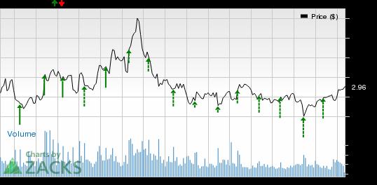 Zynga Inc. (ZNGA) Beats Q2 Earnings, Down 9% on Decreased Active Users